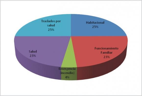 Informe mensual de trabajo en Centros de Gestión y Participación Comunitaria