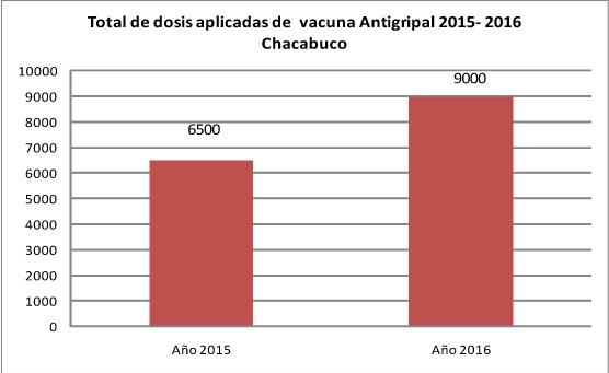 Salud: presentan informe estadístico sobre vacunación contra la gripe