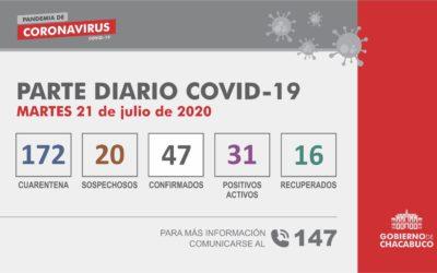 (PARTE DIARIO 21/07) Coronavirus – Partido de Chacabuco