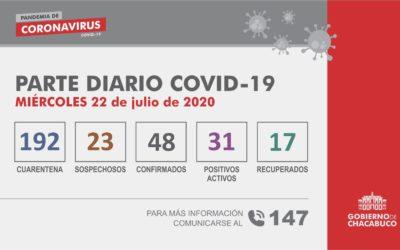 (PARTE DIARIO 22/07) Coronavirus – Partido de Chacabuco