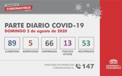 Coronavirus: Parte diario del 2 de agosto