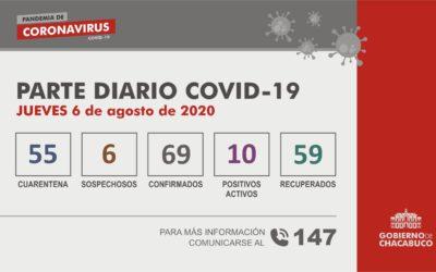 CORONAVIRUS: Parte diario del 6 de agosto