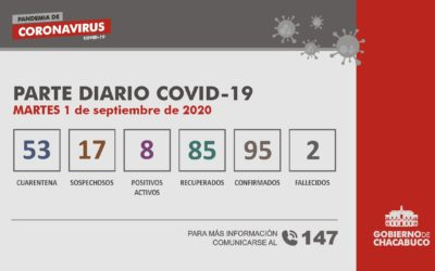CORONAVIRUS: Parte diario del 1 de septiembre