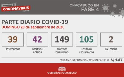 CORONAVIRUS: Parte diario del 20 de septiembre