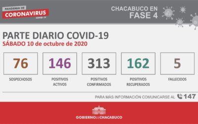 CORONAVIRUS: Parte diario del 10 de octubre