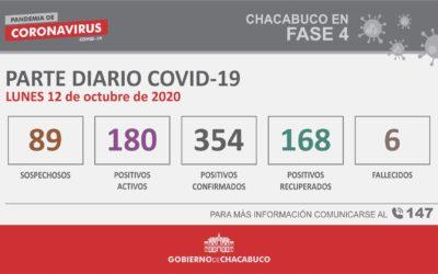 CORONAVIRUS: Parte diario del 12 de octubre