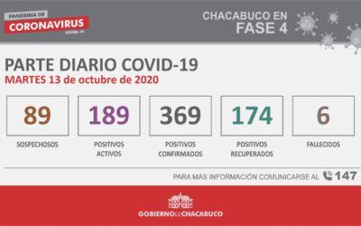 CORONAVIRUS: Parte diario del 13 de octubre