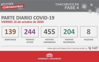 CORONAVIRUS: Parte diario del 16 de octubre