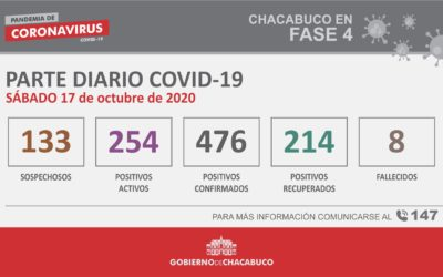 CORONAVIRUS: Parte diario del 17 de octubre