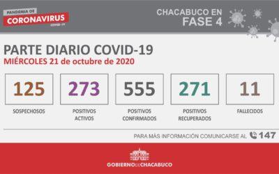 CORONAVIRUS: Parte diario del 21 de octubre