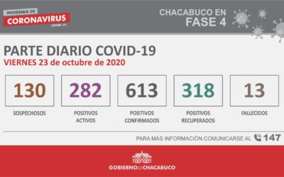 CORONAVIRUS: Parte diario del 23 de octubre