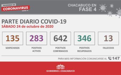 CORONAVIRUS: Parte diario del 24 de octubre