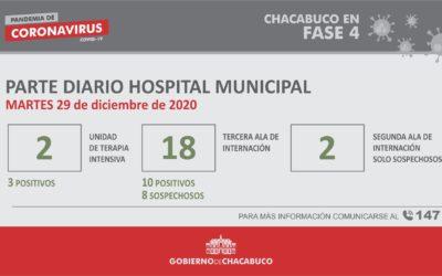 Coronavirus: Hospital Municipal, parte diario 29/12