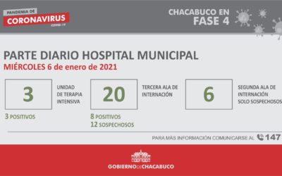 Coronavirus: Hospital Municipal, parte diario 6/01